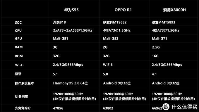 华为智慧屏S55深度评测,PK索尼X8000H/OPPO R1!华为鸿鹄芯片抗衡联发科MTK芯片!