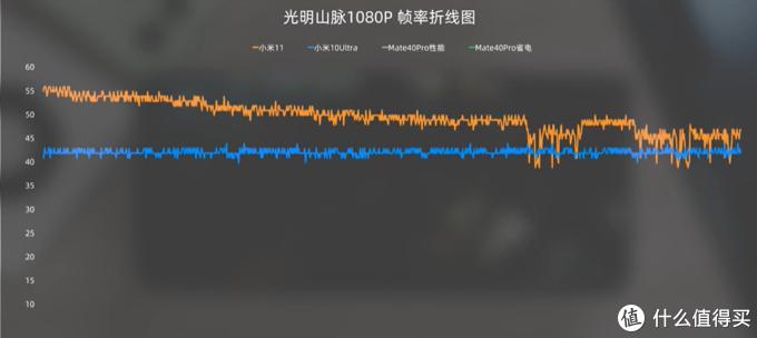 小米11体验评测,骁龙888VS麒麟9000谁更强?