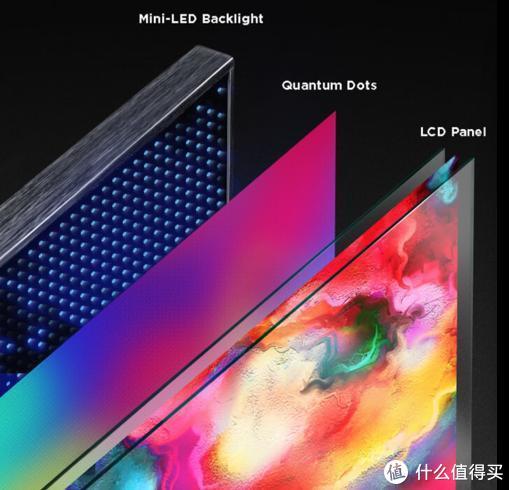 MINI-LED QLED结构示意
