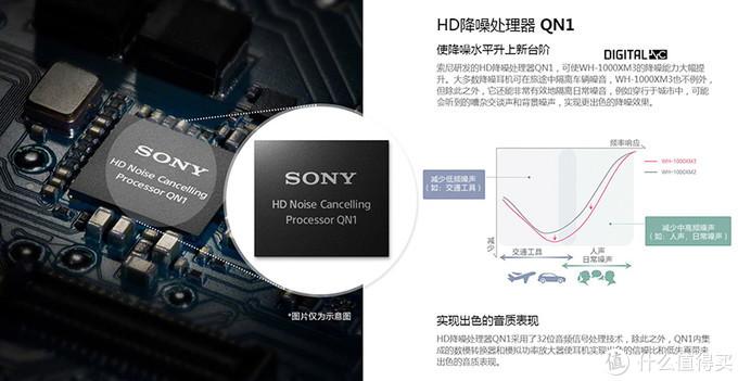 索尼官网的描述,可以看到相比XM2,降噪性能有所提升