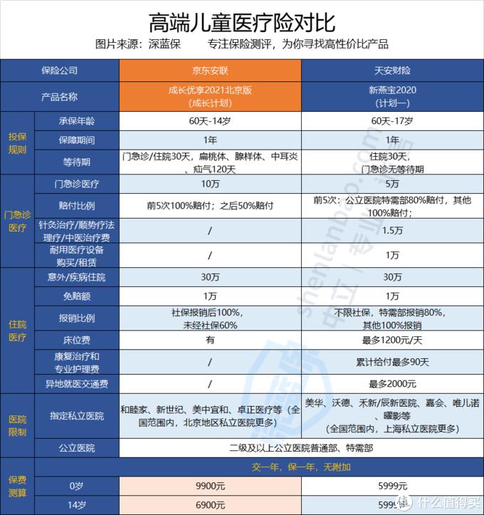 京东安联成长优享2021北京版和新燕保2020谁更值得买?全面解析!