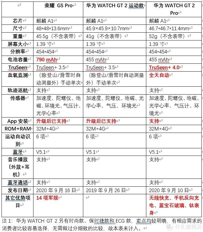荣耀GS Pro、华为WATCH GT 2、华为WATCH GT 2 Pro的最最详细对比