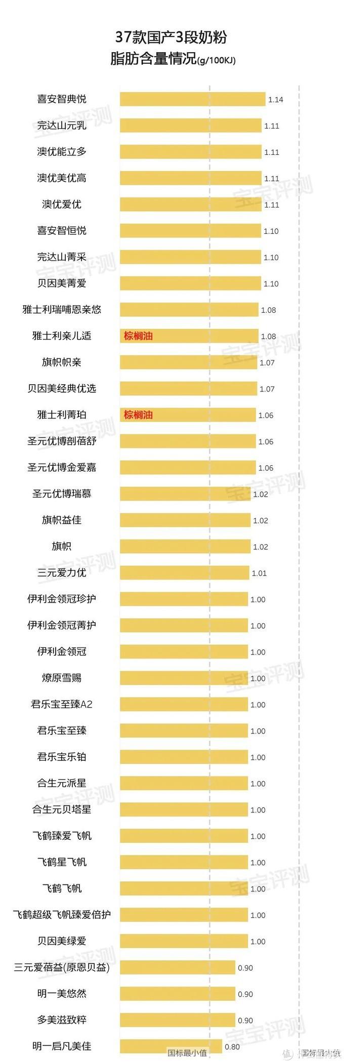 37款国产3段奶粉评测2020版:400多到200多怎么选?