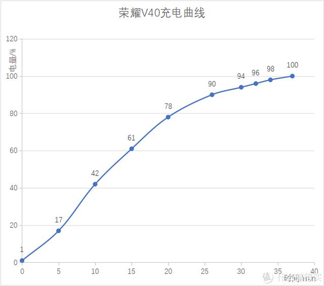 荣耀V40测评来了!颜值巅峰,轻薄手感+10亿色屏幕好评