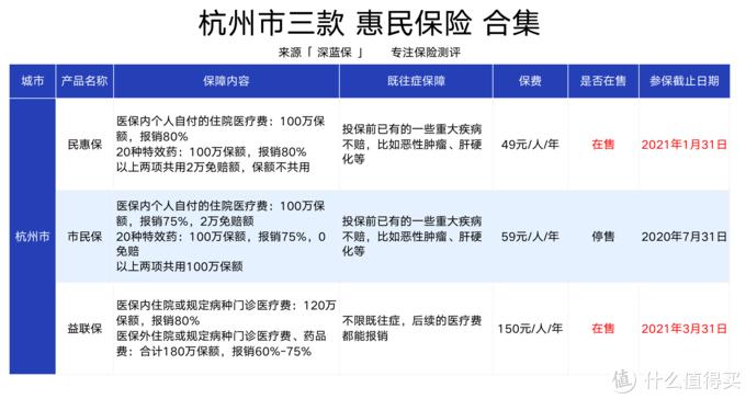 杭州西湖益联保测评:社保外医疗费也能报销!真的值得买吗?