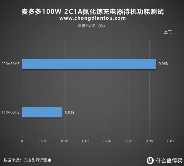 未来是大功率的:麦多多100W 2C1A氮化镓充电器评测