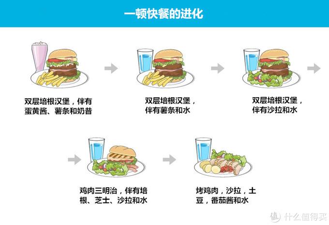"""食物真的需要分""""好坏""""吗?大可不必!这里有正确看待食物的方法"""