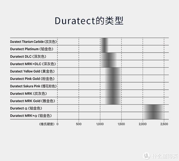 经过数十年的研发,Duratect已经发展出了11种分类,每个类别具有不同的颜色和硬度值。这款腕表采用的是Duratect DLC(将用于HAKUTO-R探月计划)和Duratect Sakura Pink两种工艺。就喜欢西铁成这样,硬度用数字表现得明明白白的。