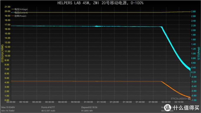 Power Z KM001C上位机曲线图