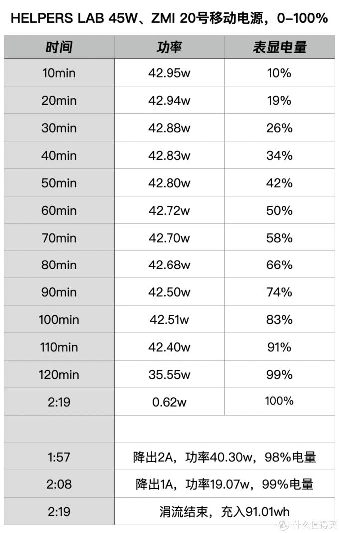 每10分钟记录的充电数据表