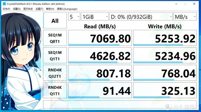CrystalDiskMark 1GB成绩