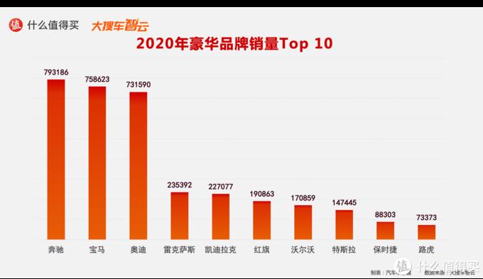 2020汽车行业年度榜单:豪华品牌销量及分城市销量排行榜 特斯拉和奔驰的较量