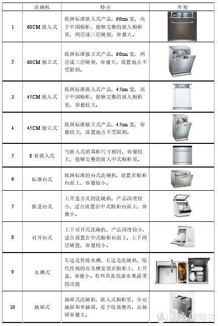 独立式相对大些,类似洗衣机;台式小些,可以摆放在橱柜台面;抽屉式也属于嵌入式