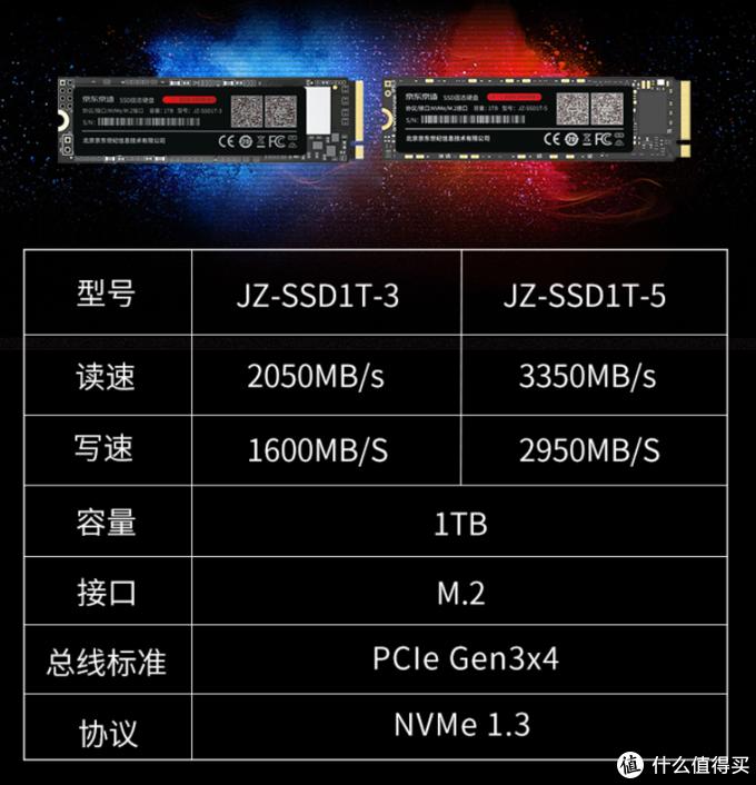 京东京造推出M.2 SSD固态硬盘,5年质保,3D NAND颗粒