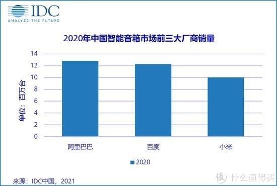 IDC统计:去年我国智能音箱销量小幅下降,三巨头遥遥领先,但竞争非常激烈