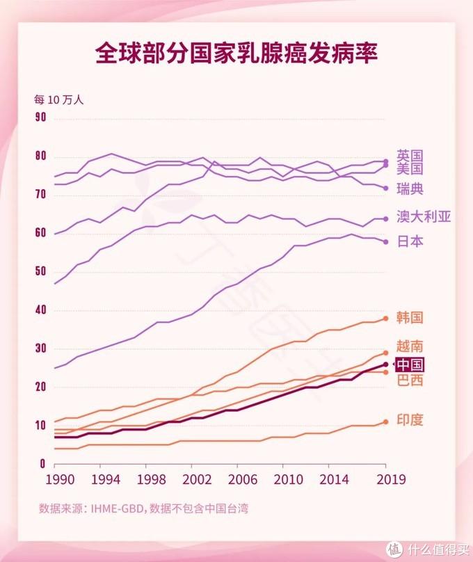 「全球第一大癌」盯上了中国女性,我们该做些什么?