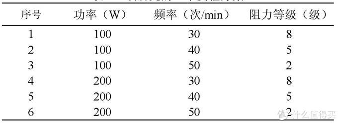不同功率、频率、阻力等级组合下,划船的效果是不一样的
