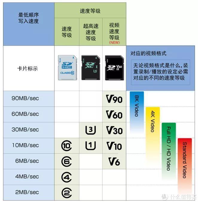 摄影必修课:合适的才是最好的,UHS-Ⅰ和UHS-Ⅱ SD卡,到底该怎么选?