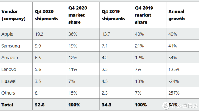 平板市场去年逆势大幅增长,已恢复至5年前销量,苹果依旧领航
