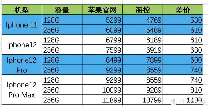 旅界资讯:琼版iphone 12有好价!1.31 海口又有2家免税店开业!实测第二波