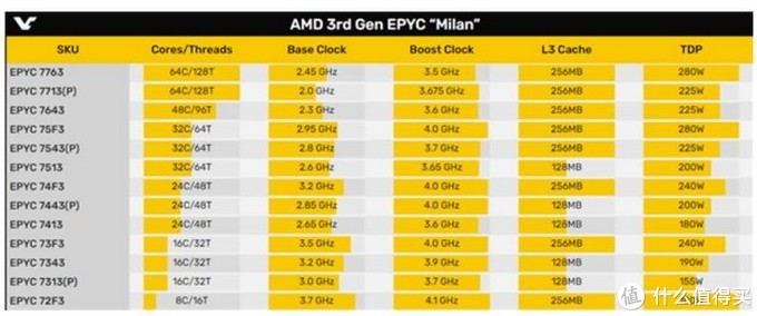 "AMD EPYC""霄龙""处理器部分型号价格曝光,普涨但性价比依旧足"