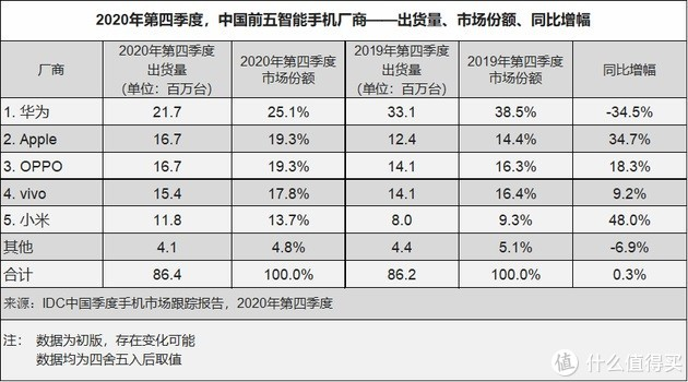 IDC统计:华为去年Q4季度较同期出货量降34.5%,但市场份额依旧第一,小米苹果增幅明显
