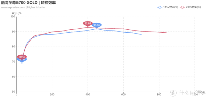 酷冷至尊G700 GOLD电源评测:高性价比的中高功率之选