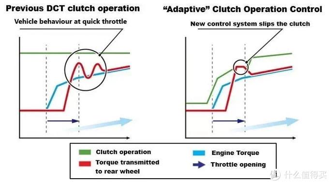 DCT变数箱与MT变速箱对比图