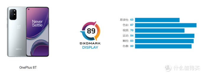 DXOMARK 公布 一加8T屏幕成绩,与三星Note 20 Ultra 5G并列第二