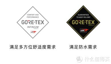 除了GTX你还能选什么?6种最佳替代面料推荐~
