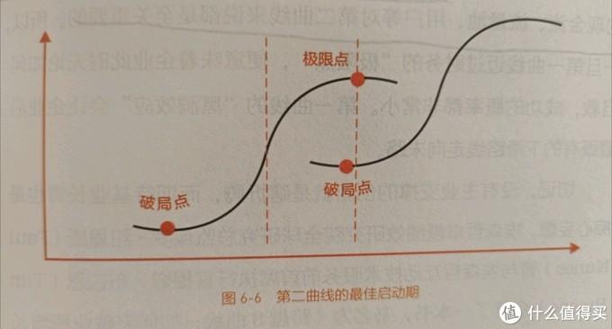 《第二曲线创新》|创新从思维开始