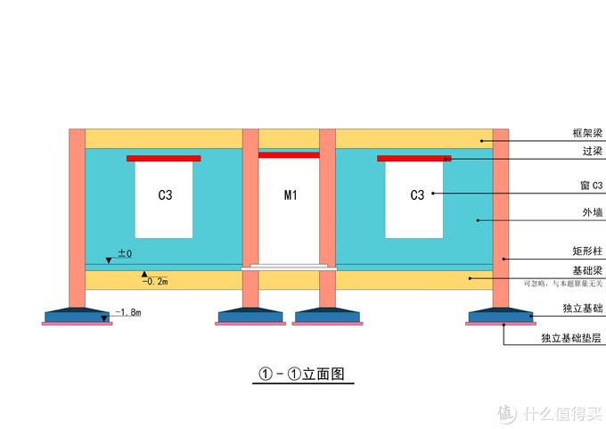 ● 注意区分室内外地坪,各构件名称