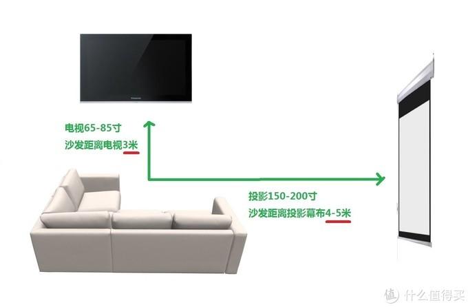 一物三用:宜家沙发秒切换看投影、看电视、变沙发床