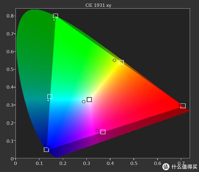 HDR电影模式,采用D65色温设置,在此模式下色域覆盖范围超过了BT.2020 CIE1931的91%,仅仅是白色与蓝色的饱和度略微不足