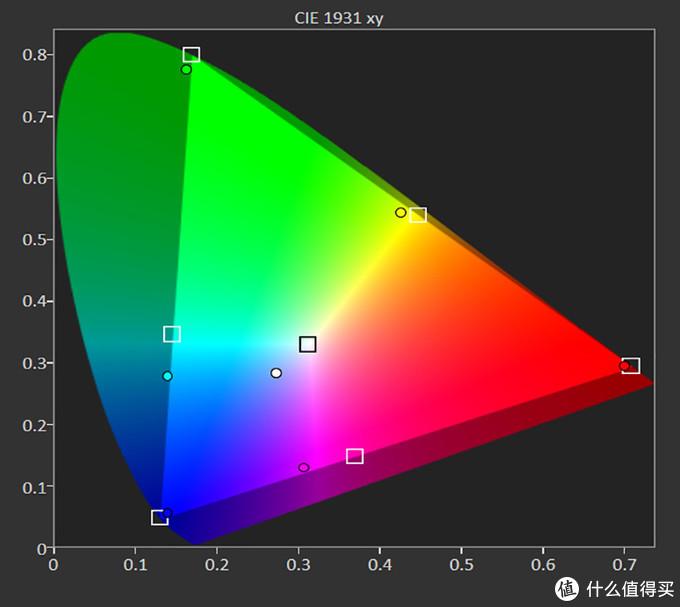 HDR自然模式的色域覆盖范围超过了BT.2020 CIE1931的93%,默认状态下采用的是D75色温,导致了白点位置出现了稍微偏蓝的问题,青色与洋红色同样也是轻微偏蓝
