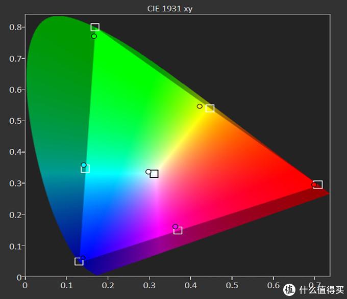 HDR自定义模式其实就是可以让用户自定义色温,整个色域覆盖范围与其他预设模式并没有本质区别,同样也十分接近BT.2020