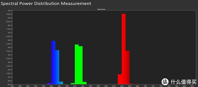 从光谱能量分布的测试之中,可以清楚地看到三色激光光源的特点,分别在460-480nm的蓝色波长段、520-540的绿色波长段以及630-660的红色波长段有十分突出的能量,同时相比蓝色与绿色的能量,红色能量更强
