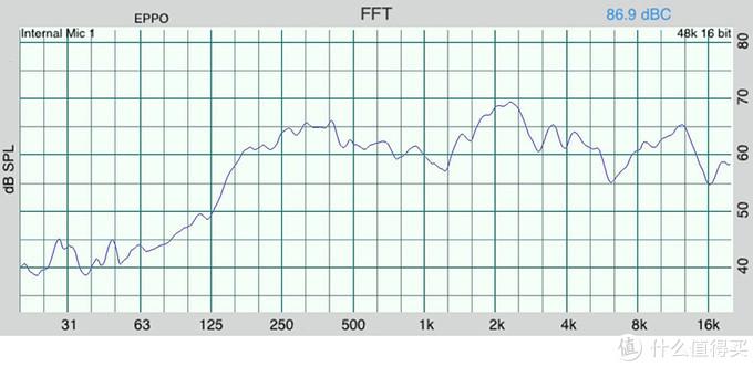 最后再来看看内置音箱的近场频响测试曲线,在主要的300Hz-5kHz频段的频响曲线起伏范围小于15dB,达到了《激光投影电视接收机技术规范》的相关要求,其中在1kHz-3kHz的中高频方面较为突出