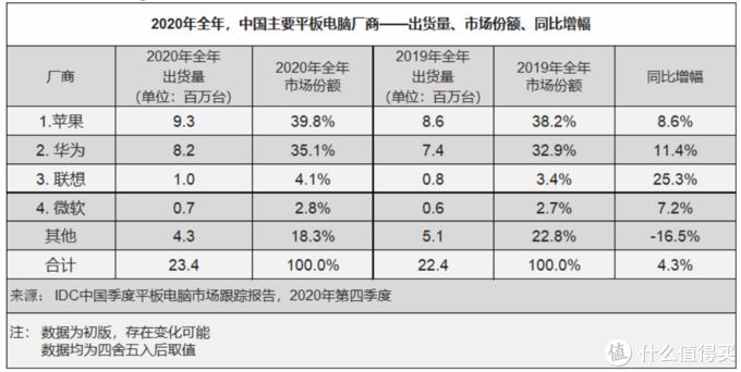 IDC统计:我国Q4季度平板销量增幅5.6%,苹果iPad 8颇受欢迎、华为销量骤降、联想小新平板立功