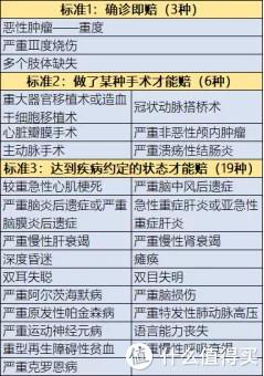 常见28种重疾理赔标准解读(下)