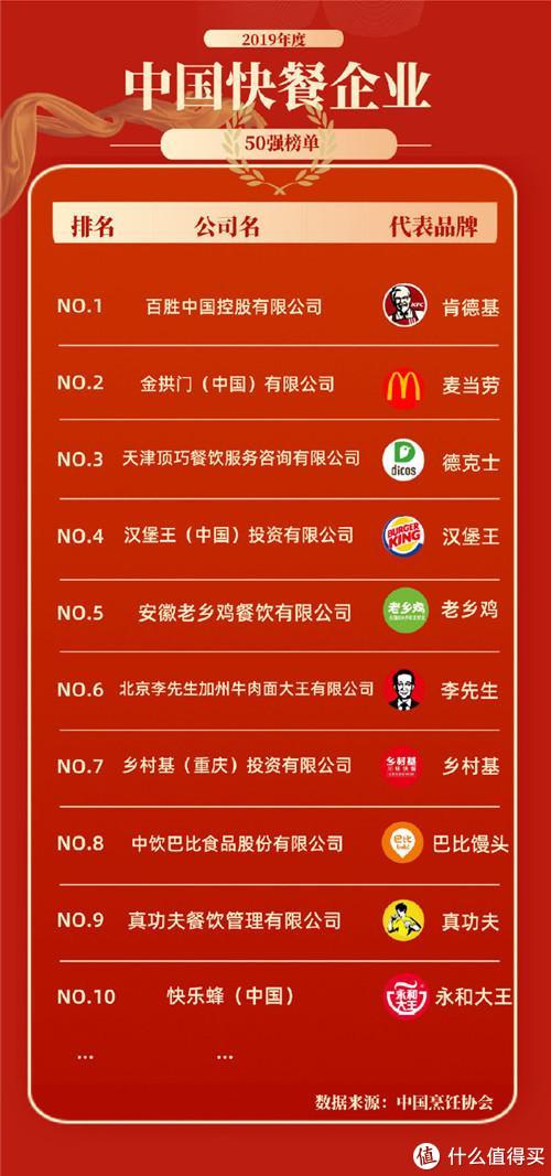 重庆乡村基迎头而上,比洋快餐势头更旺,全国布局进行中!