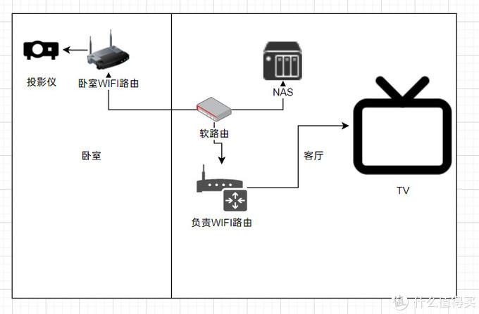 网络分布图