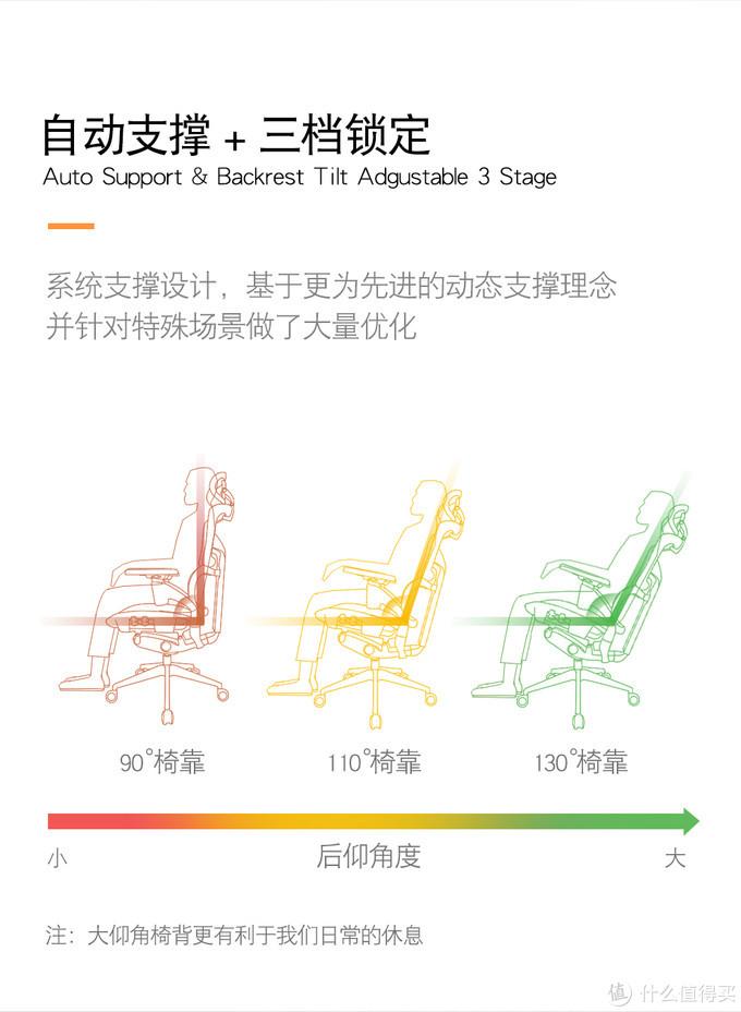 4年后再次回购人体工程学椅子,满满的改进细节,附带4张椅子对比