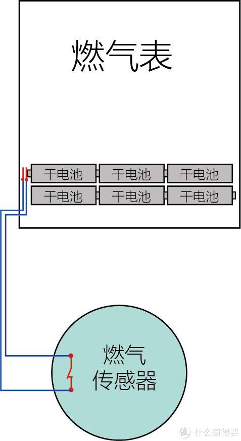 厨房燃气安全小改造(小米天然气报警器系统)