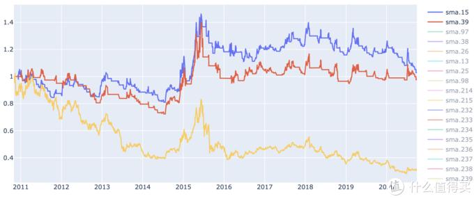 上证能源指数(黄) 和 15日(蓝)、39日(红)均线策略 回报率