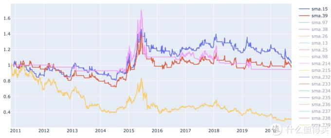 上证能源指数(黄)和 15(蓝)、39(红)、240(粉)日均线策略 回报率