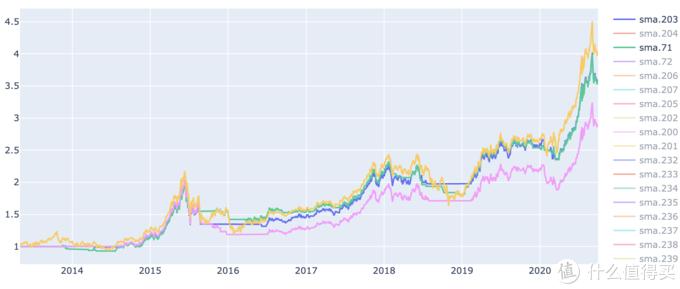 上证消费指数(黄) 和 71(绿)、203(蓝)、240(粉)日均线策略 回报率