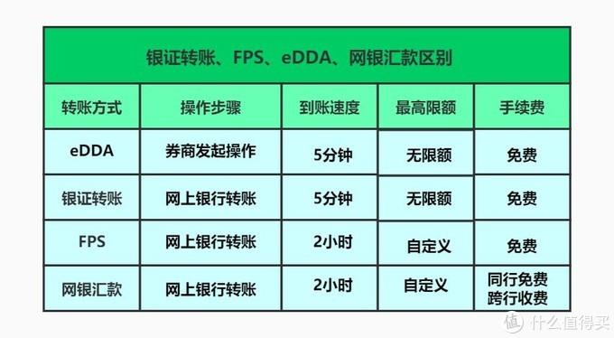 香港银行卡入金方式区别
