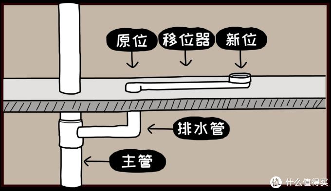 为什么马桶移位后容易堵,怎么解决?