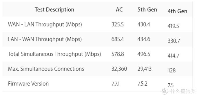 来自:Does Time Capsule limit download speed? - Apple Community
